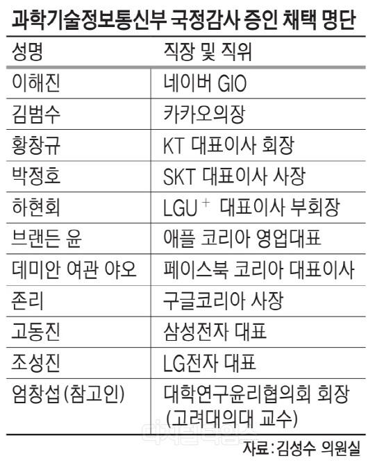 구글·페북·애플 대표들 줄줄이 國監 증언대